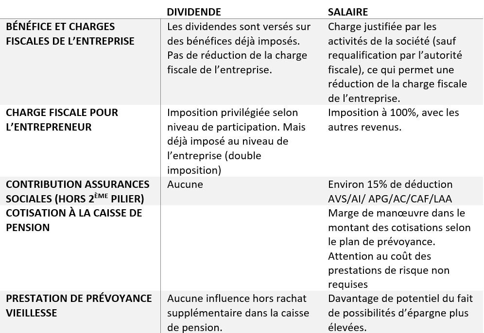 dividendes vs salaires